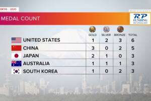 Tokyo Olympics Medal Count as of late July 24, 2021