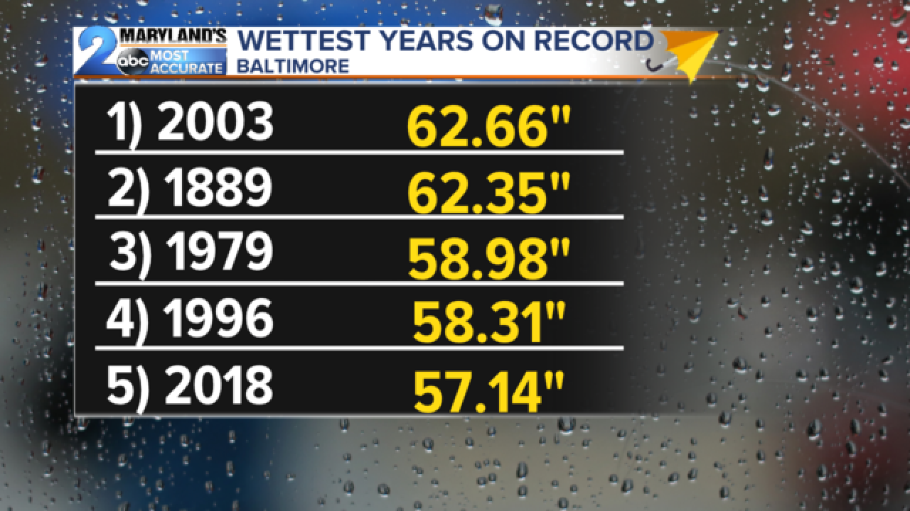 Rainy Trend Continues!