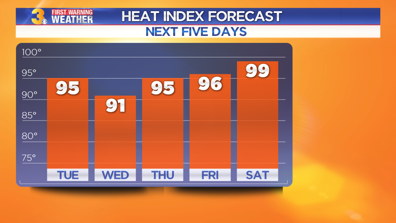 Tuesday's First Warning Forecast: Heat and humidity continue