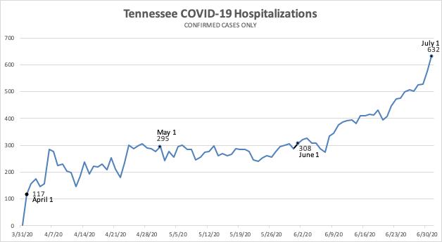 TN COVID Hospitalizations Confirmed.jpg