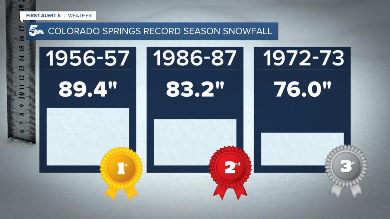 Colorado Springs record seasonal snowfall