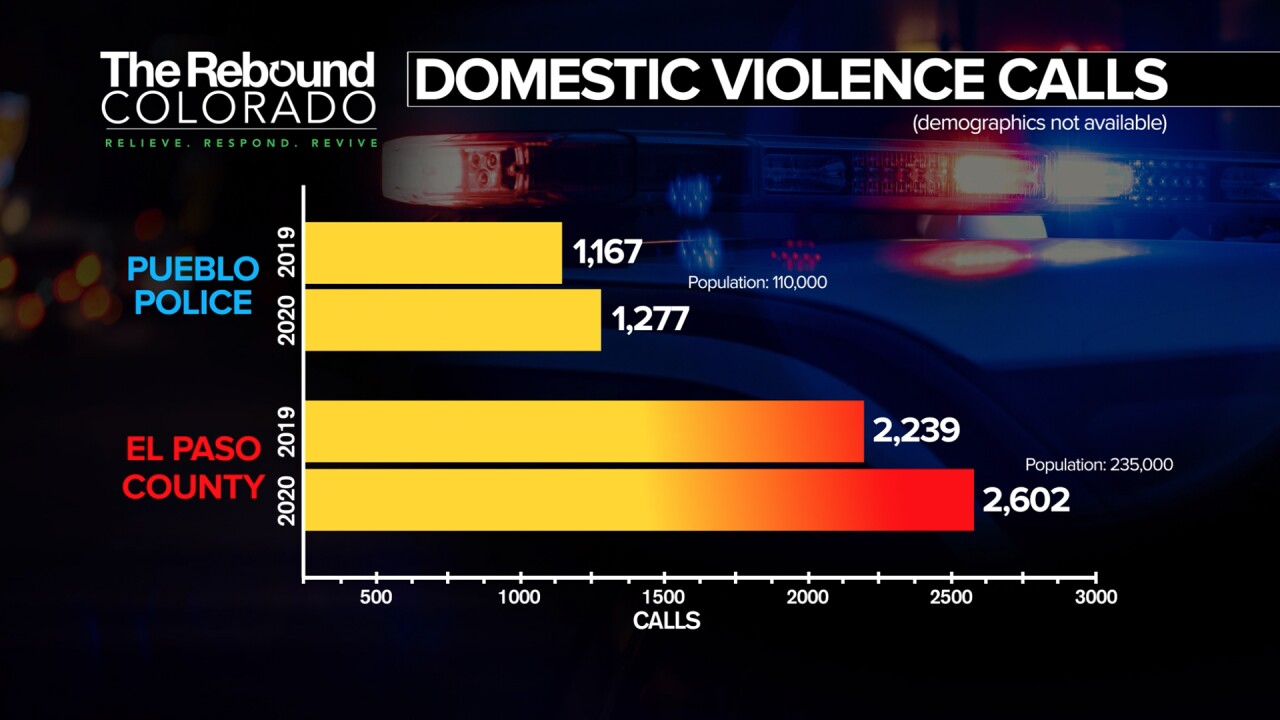 Domestic violence calls for help