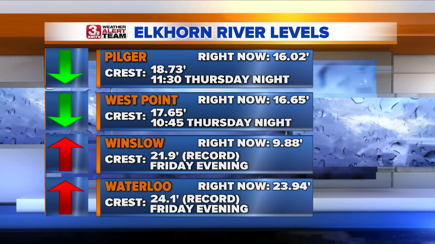 Elkhorn River Levels.png