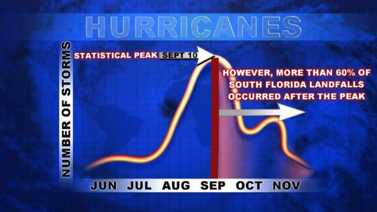 Wednesday's Weather Word: Hurricane Season