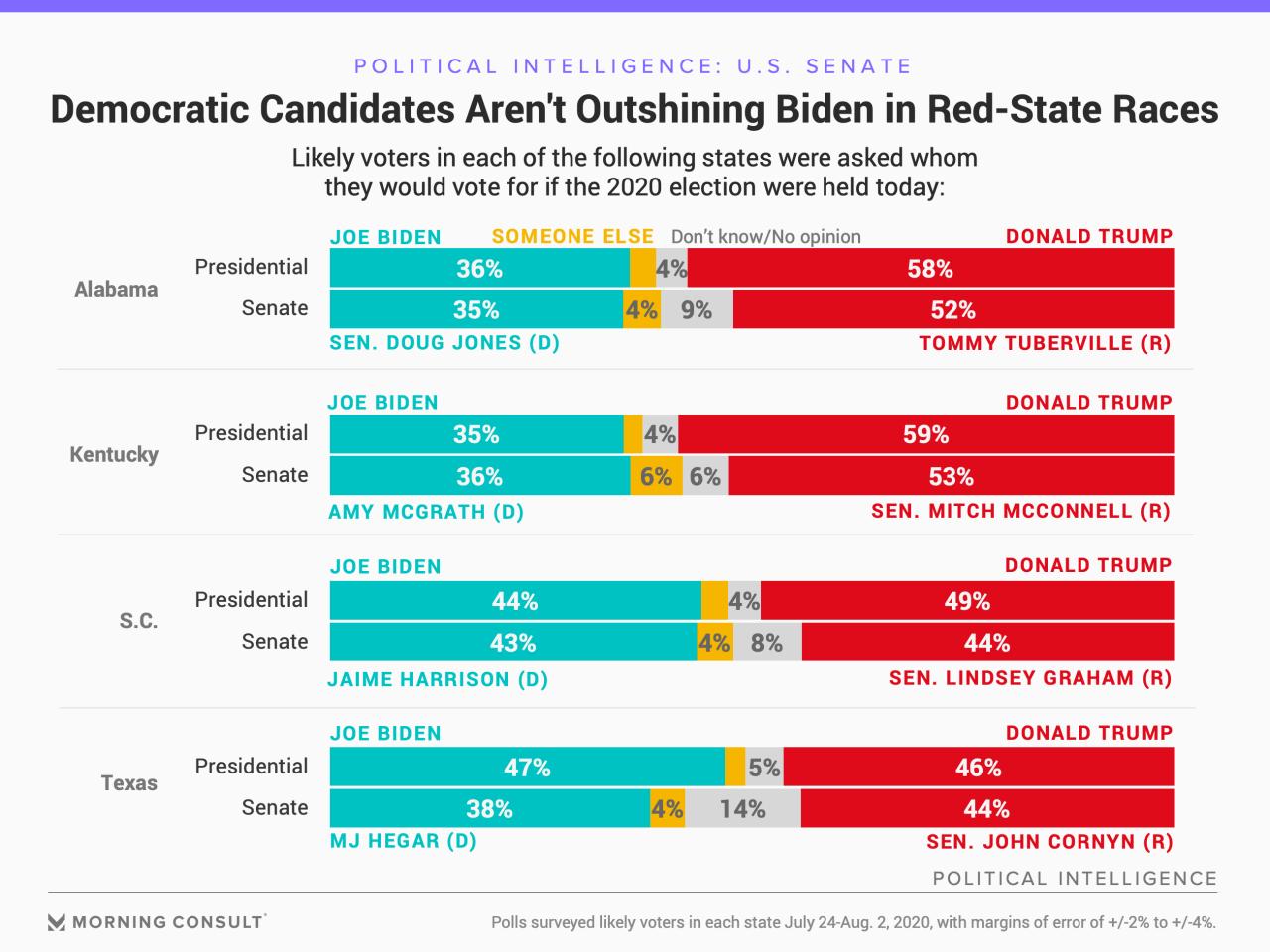 200803_Presidential-Senate-State-Polling_FULLWIDTH.jpg