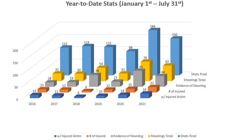 """Data from the Jackson Police Department shows as of August 2021 there have been 150 reports of shots fired or calls that were dispatched as """"shots fired"""" that could not be substantiated"""