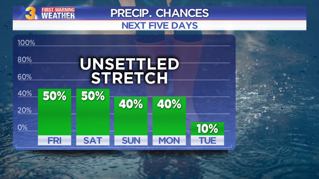First Warning Forecast: Unsettled weather continues through the weekend