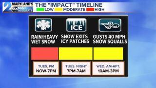 The Slushy Impact Timeline