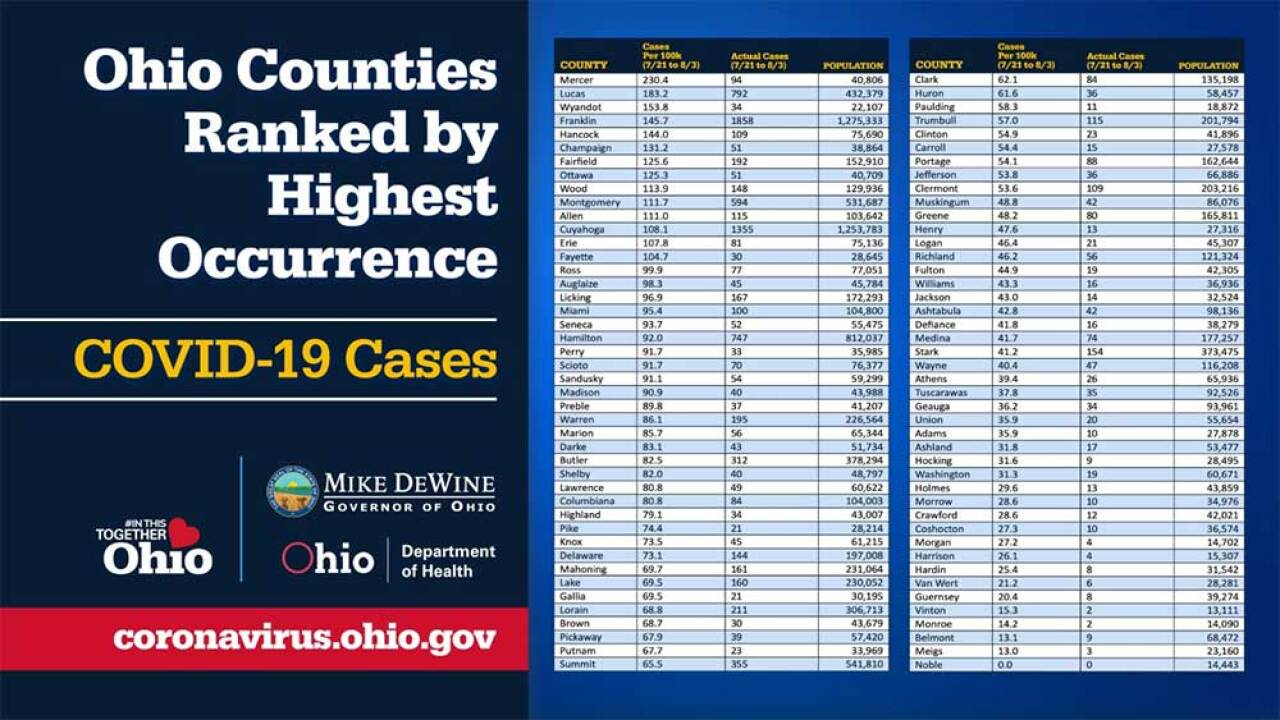 These Are The 10 Counties In Ohio With The Highest Covid 19 Occurrence Rate