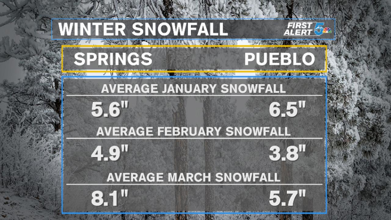 Winter snowfall averages