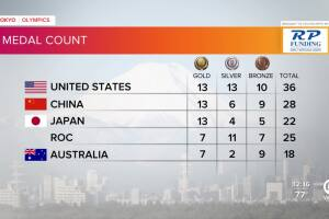 Tokyo Olympics Medal Count as of early July 29, 2021