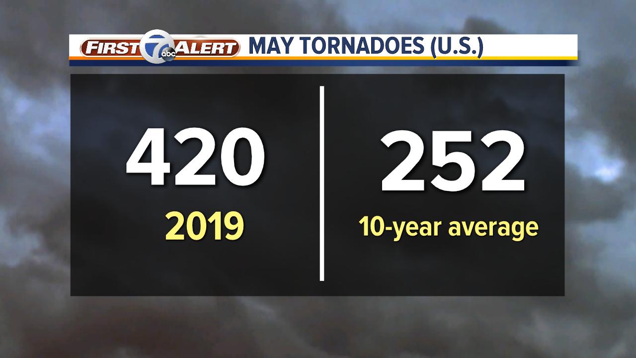 Tornadoes May National