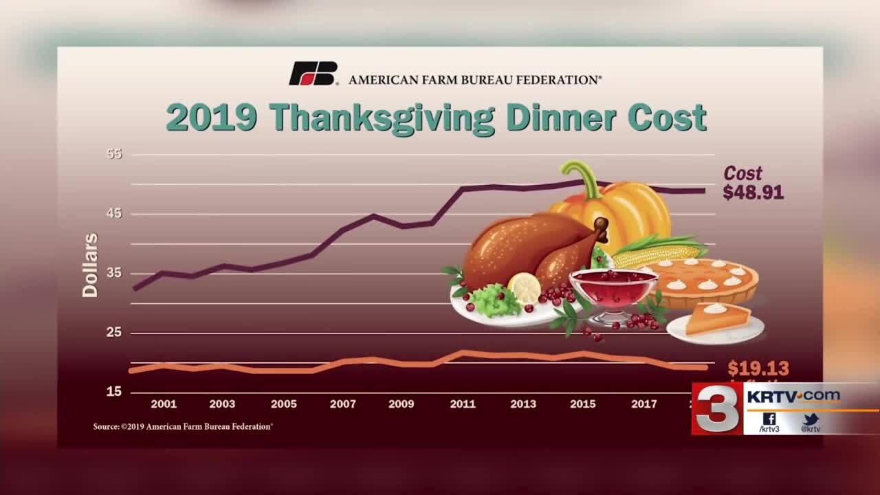 Montana Ag Network: How much for that Thanksgiving feast?