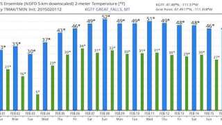 Blog: More spring-like temperatures for February?