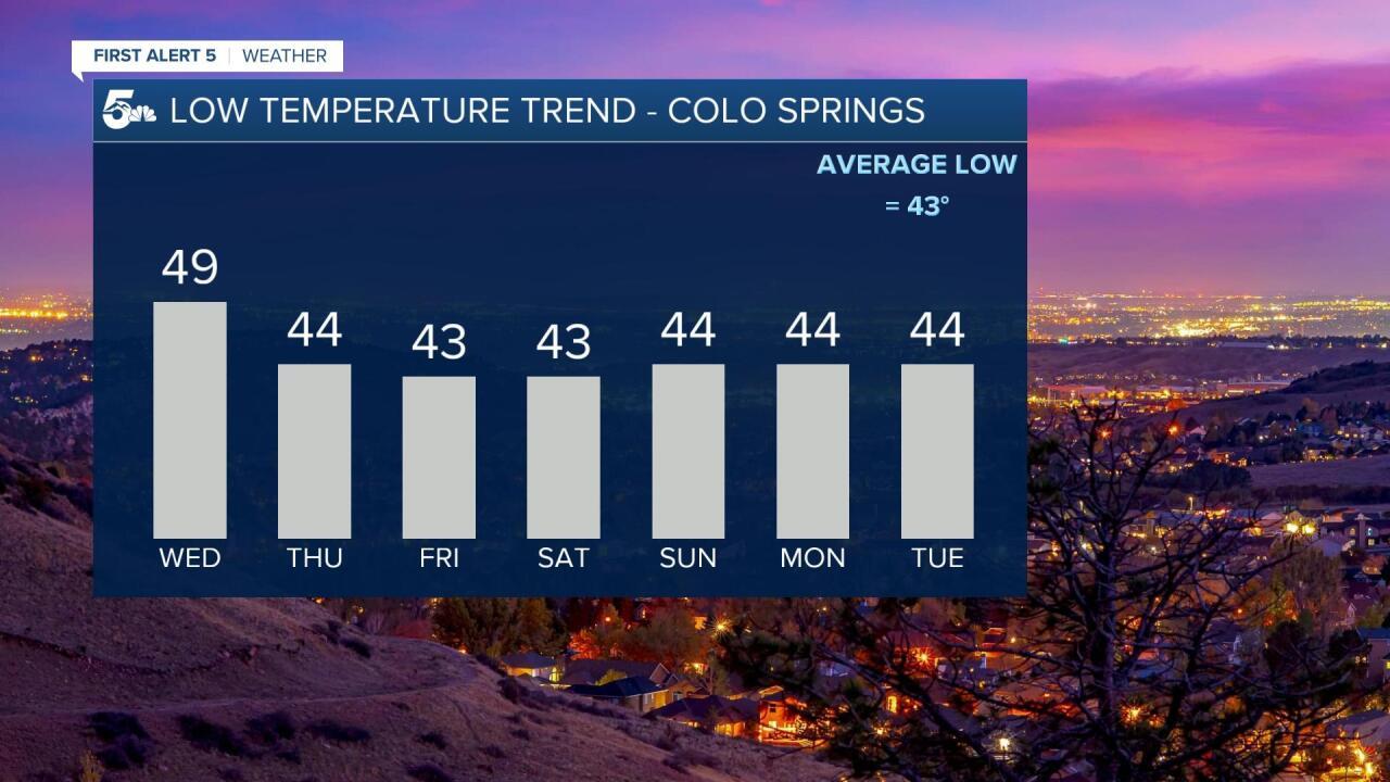 Colorado Springs forecast