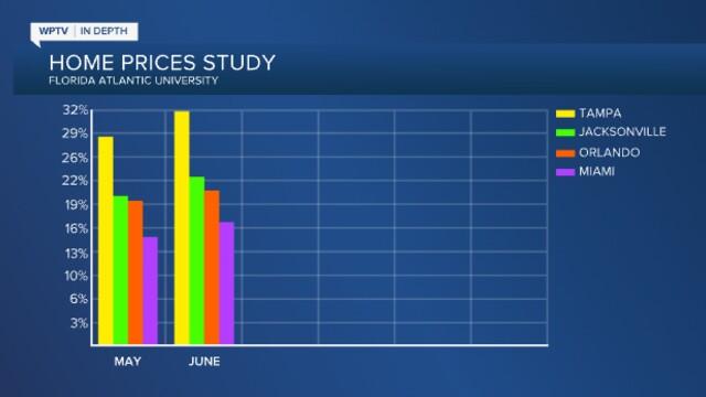 Florida Atlantic University home prices study, July 2021.jpg