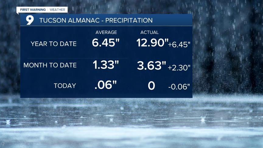 Almanac - Precipitation Data (1).png