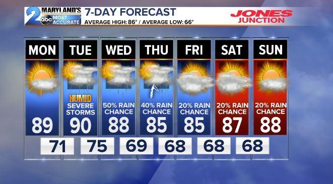 FORECAST: Humidity increases Monday