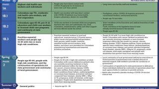 CDPHE Vaccine Distribution Plan