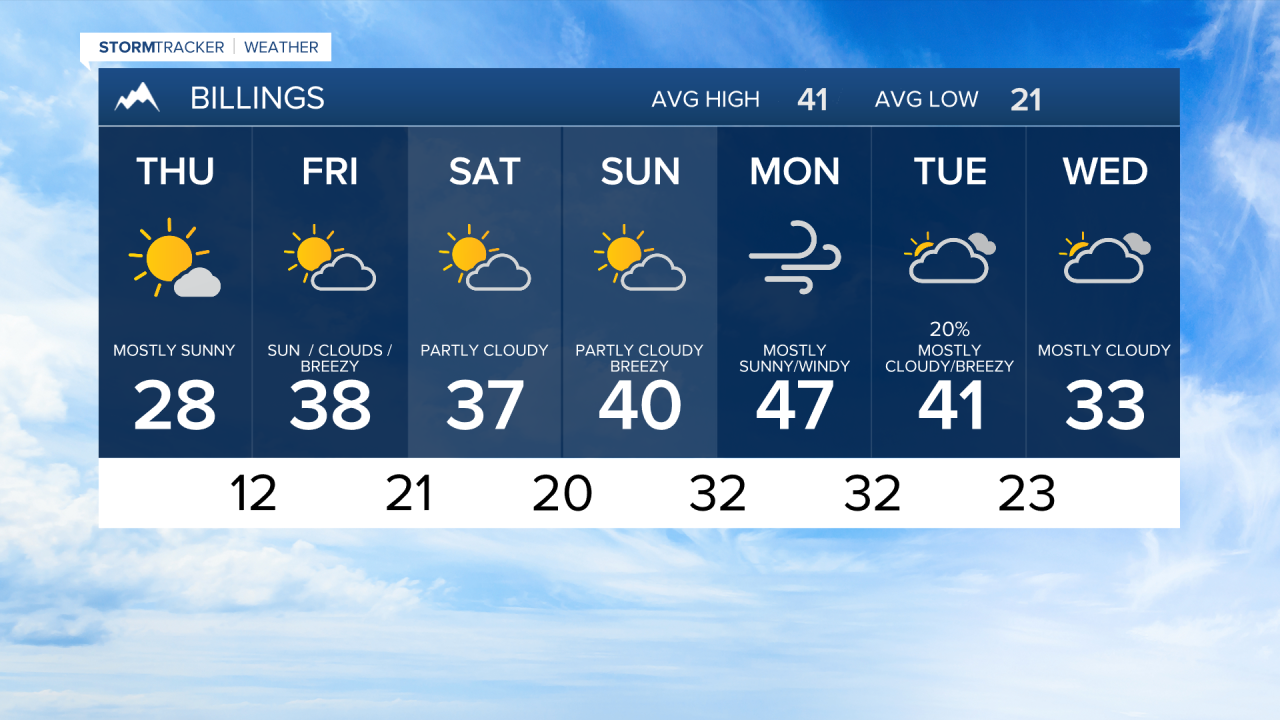 7 Day AM Billings THURSDAY AM 2-18-21.png