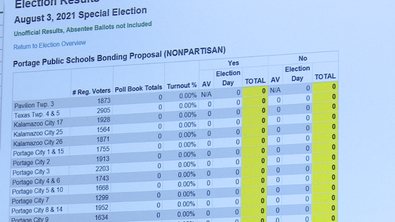 Kalamazoo County New Election Results Website