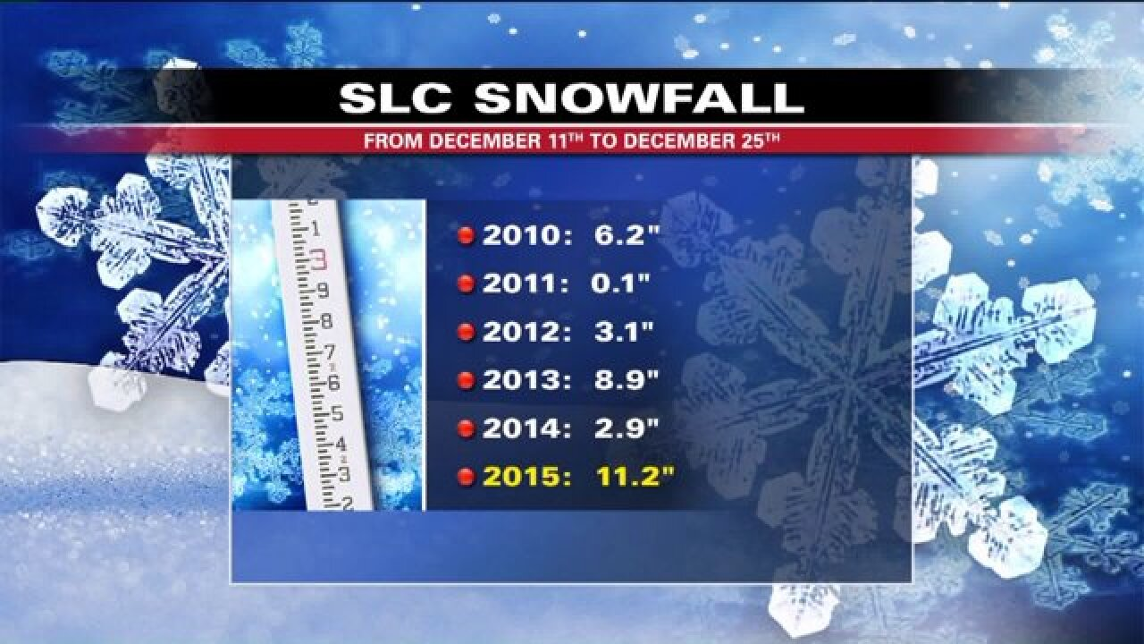 Resorts thrilled by recent run of heavy snowfall in Utah