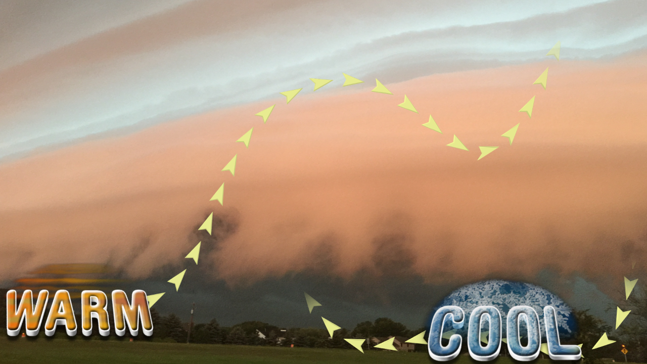 Shelf cloud depicts mixing of cold and warm air, as the cold air advection rushes into the warm air.