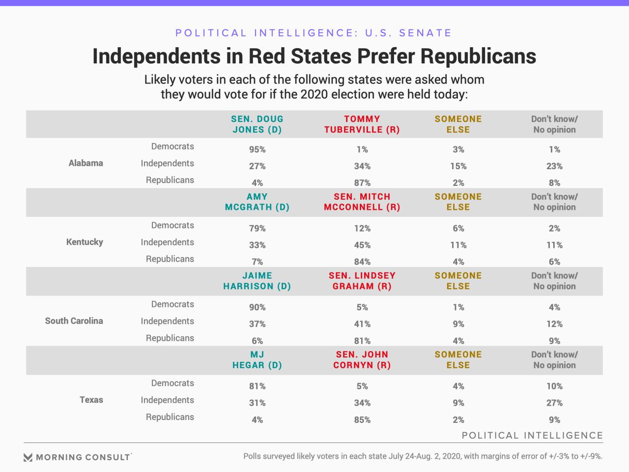 200803_Senate-Polling-By-Party_FULLWIDTH.jpg