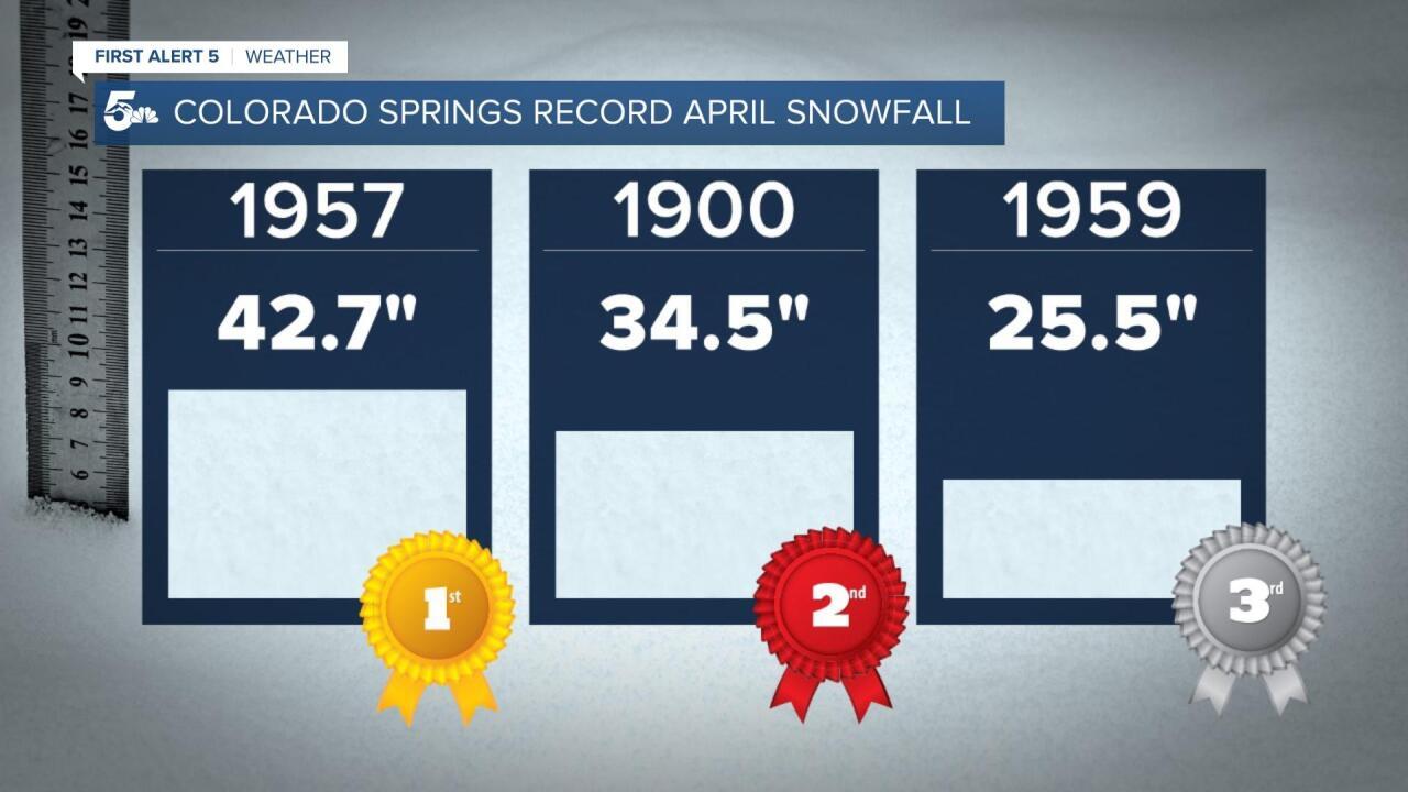 Colorado Springs record April snowfall