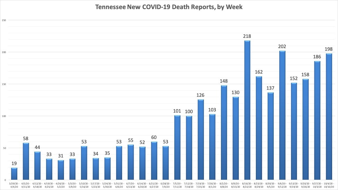 TN New COVID19 Death Reports by Week.jpg