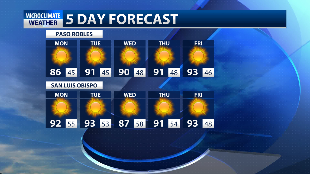 Warm, dry weather to start out the week