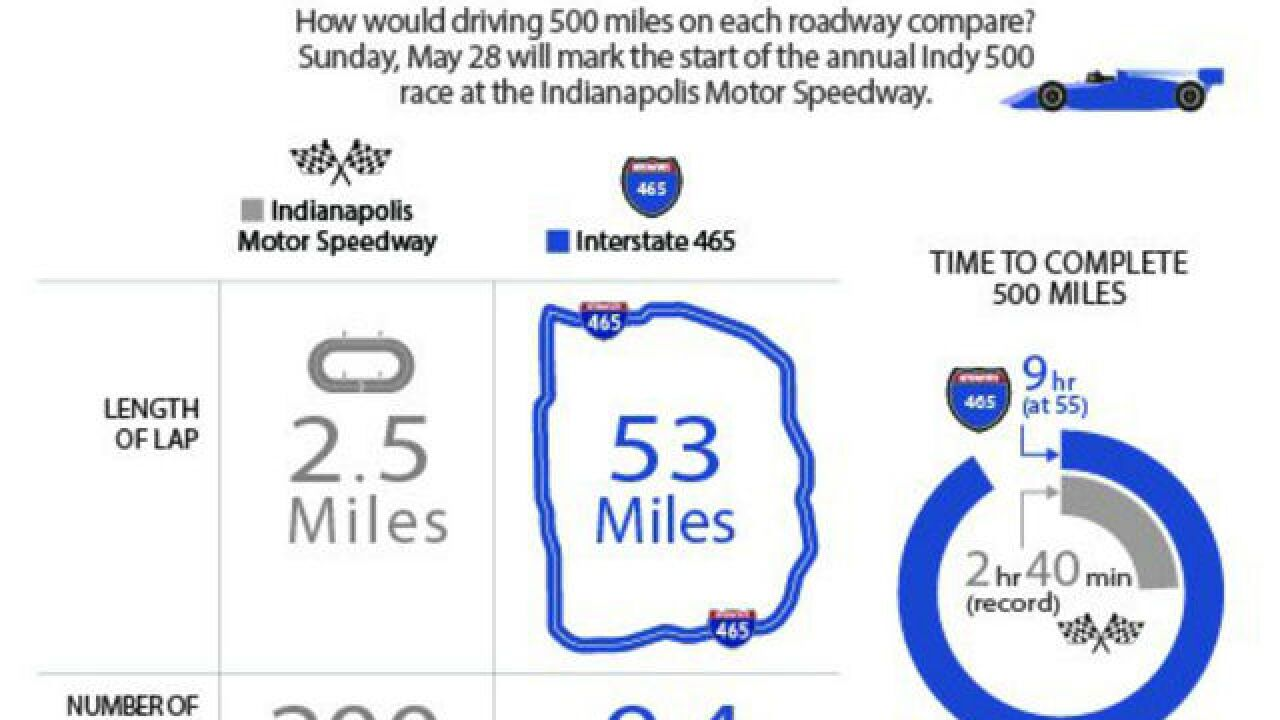 500 miles: Indianapolis Motor Speedway vs. I-465