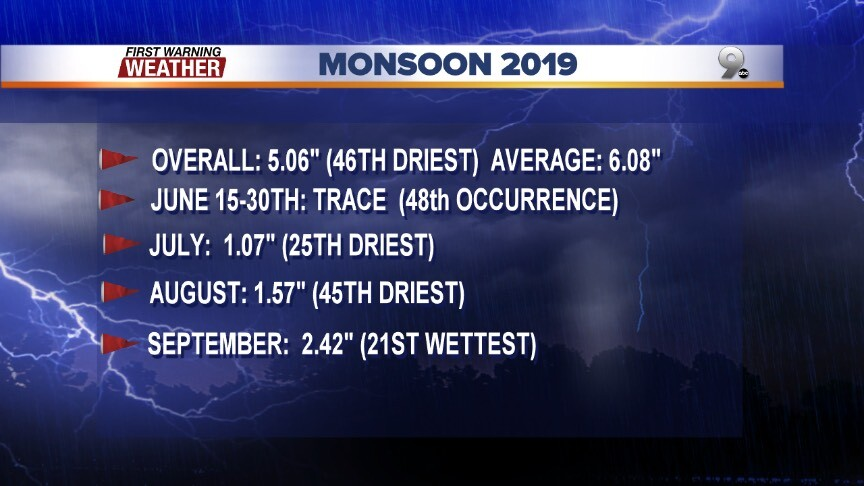 Wrapping up Monsoon 2019