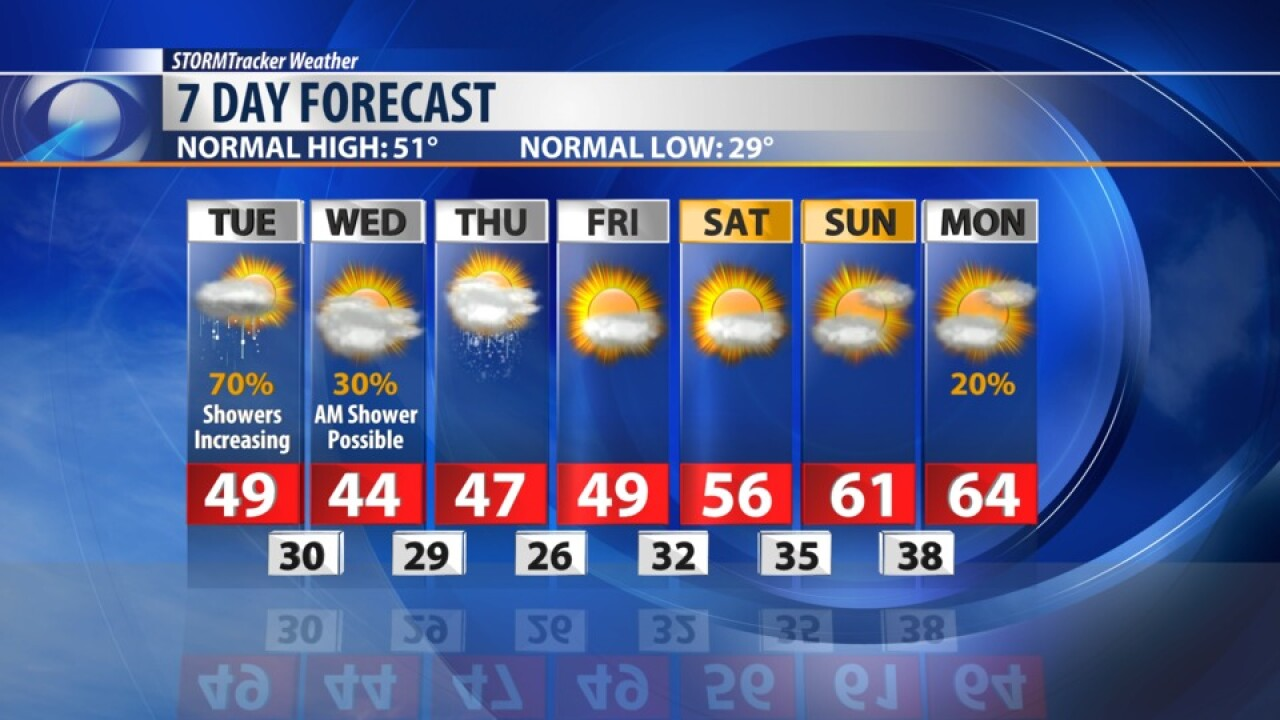 7 DAY FORECAST TUESDAY MAR 24, 2020
