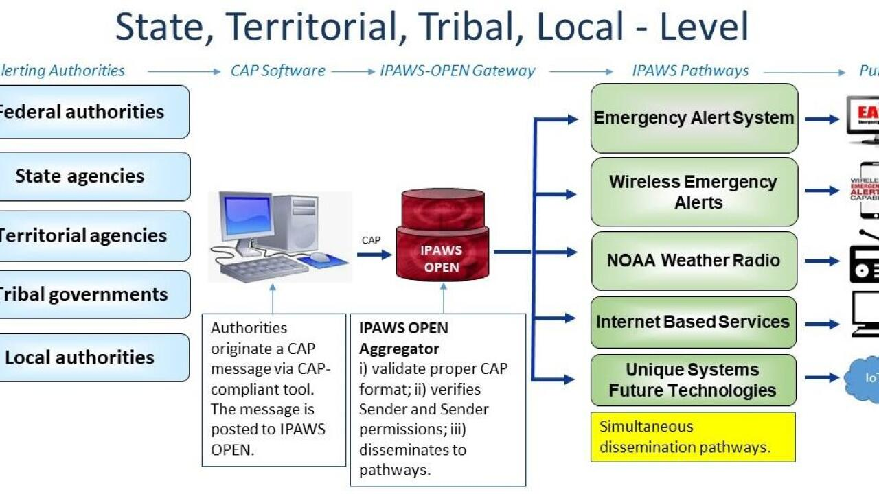 IPAWS System gfx.jpg