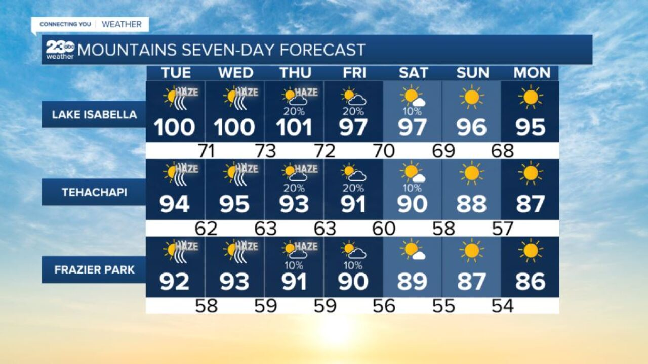 Mountains 7-day forecasts 9/7/2021