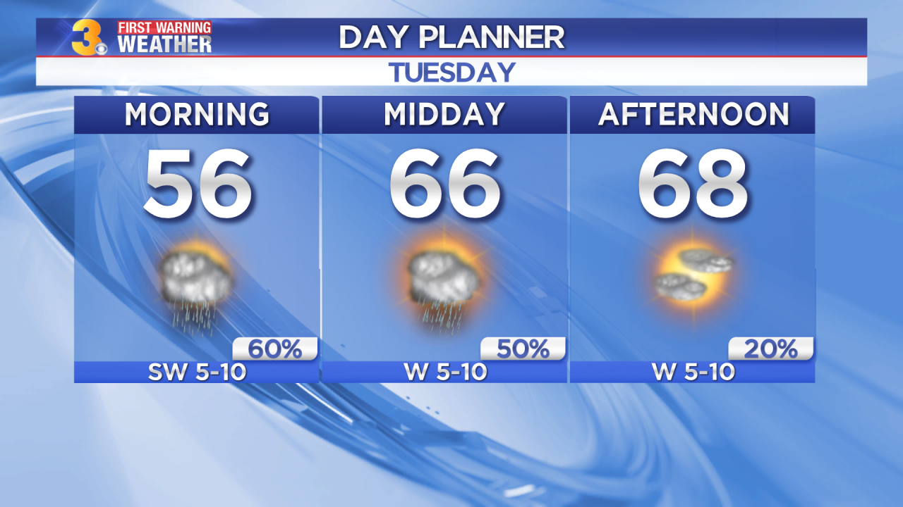 Tuesday's First Warning Forecast: Clouds, showers, and warmer today