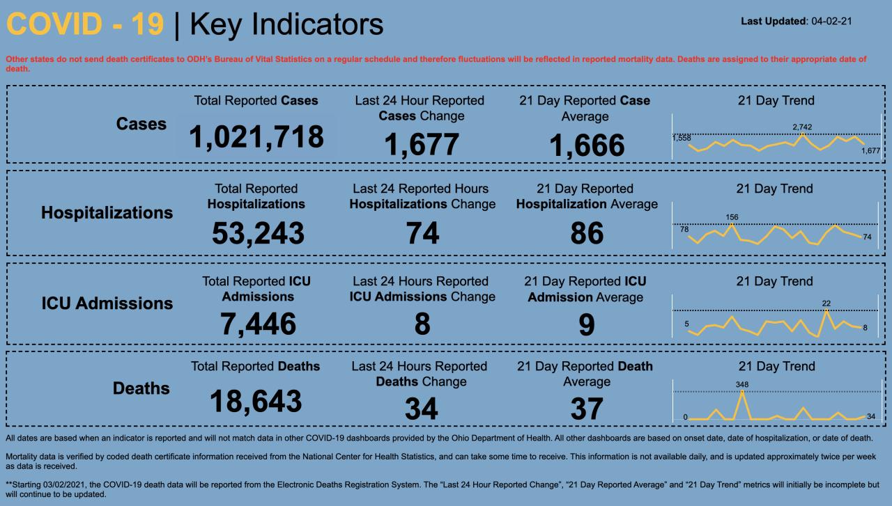 4/2/21 CV Key Indicators