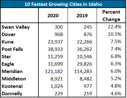 fastest cities.PNG