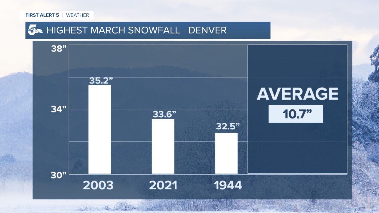 Denver March Snow Records