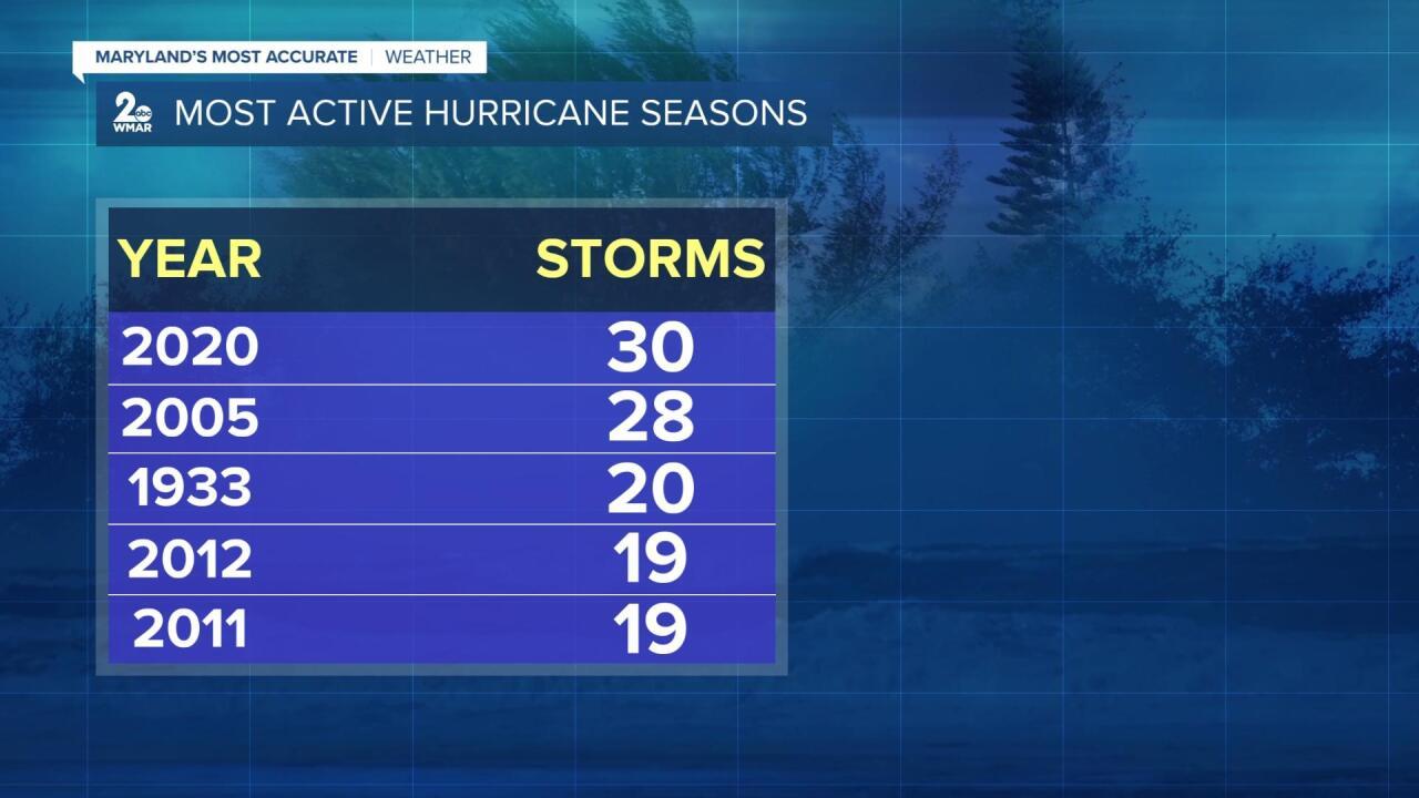Most Active Hurricane Seasons.jpg