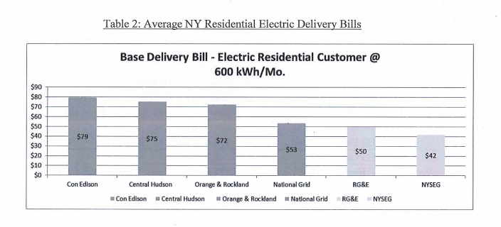 NYSEG Electrical Customer Cost comparison
