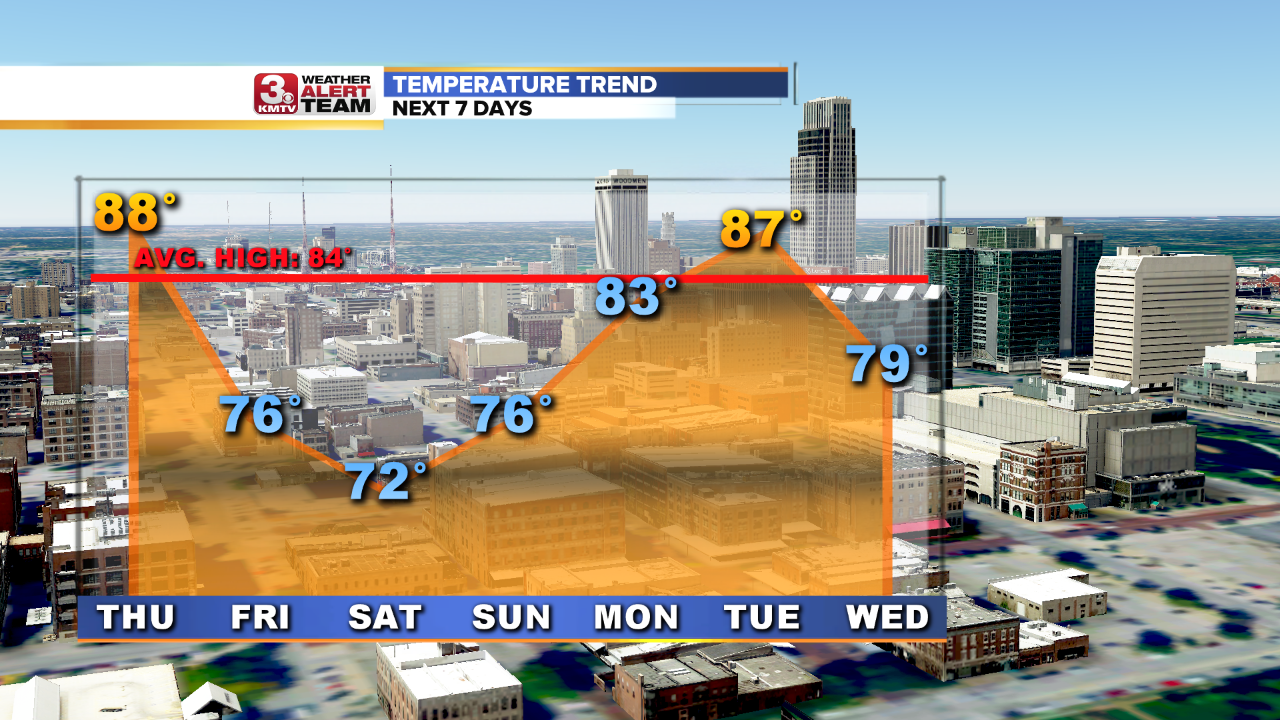 Temperature Trend 7 Days.png