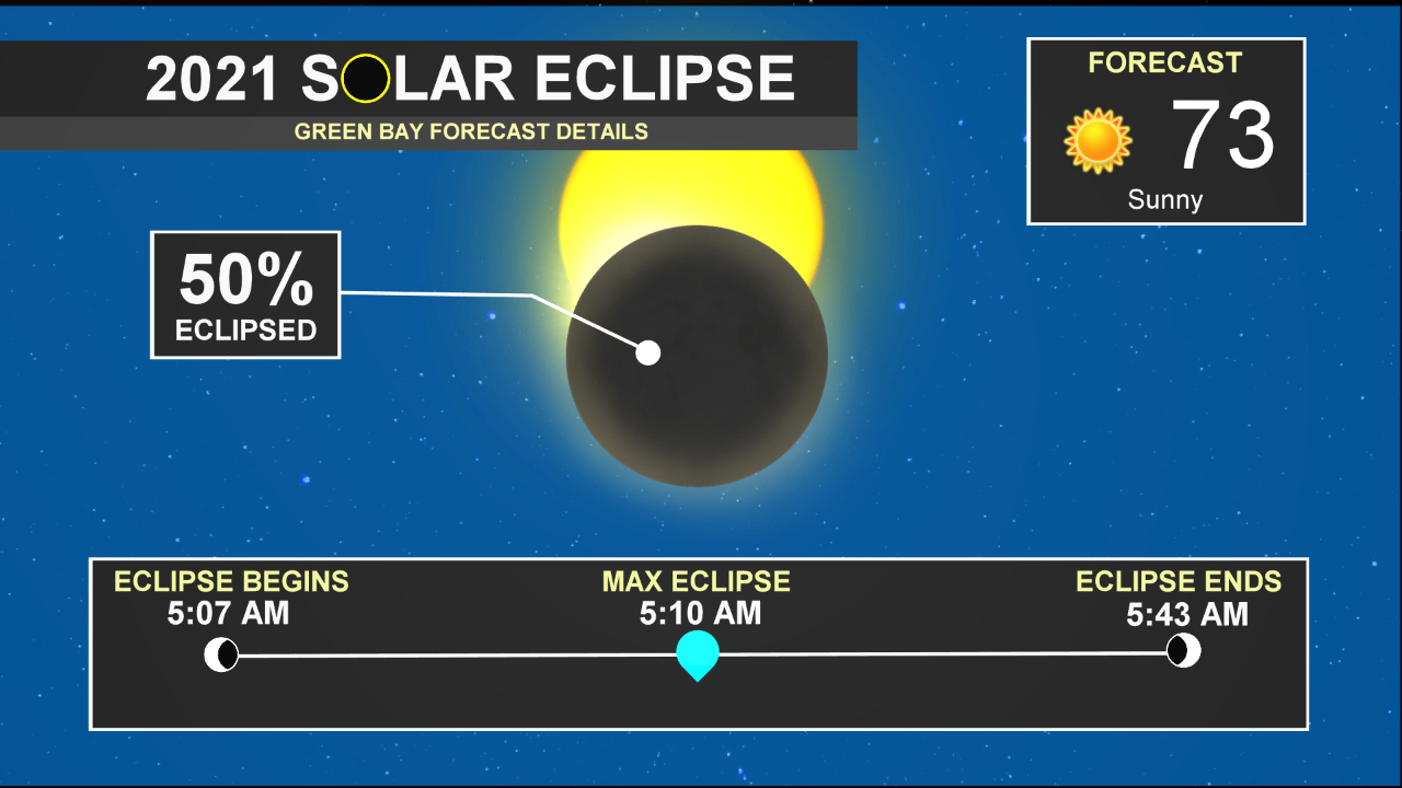 The sun was 50% eclipsed from the moon's shadow at 5:10am on June 10, 2021.