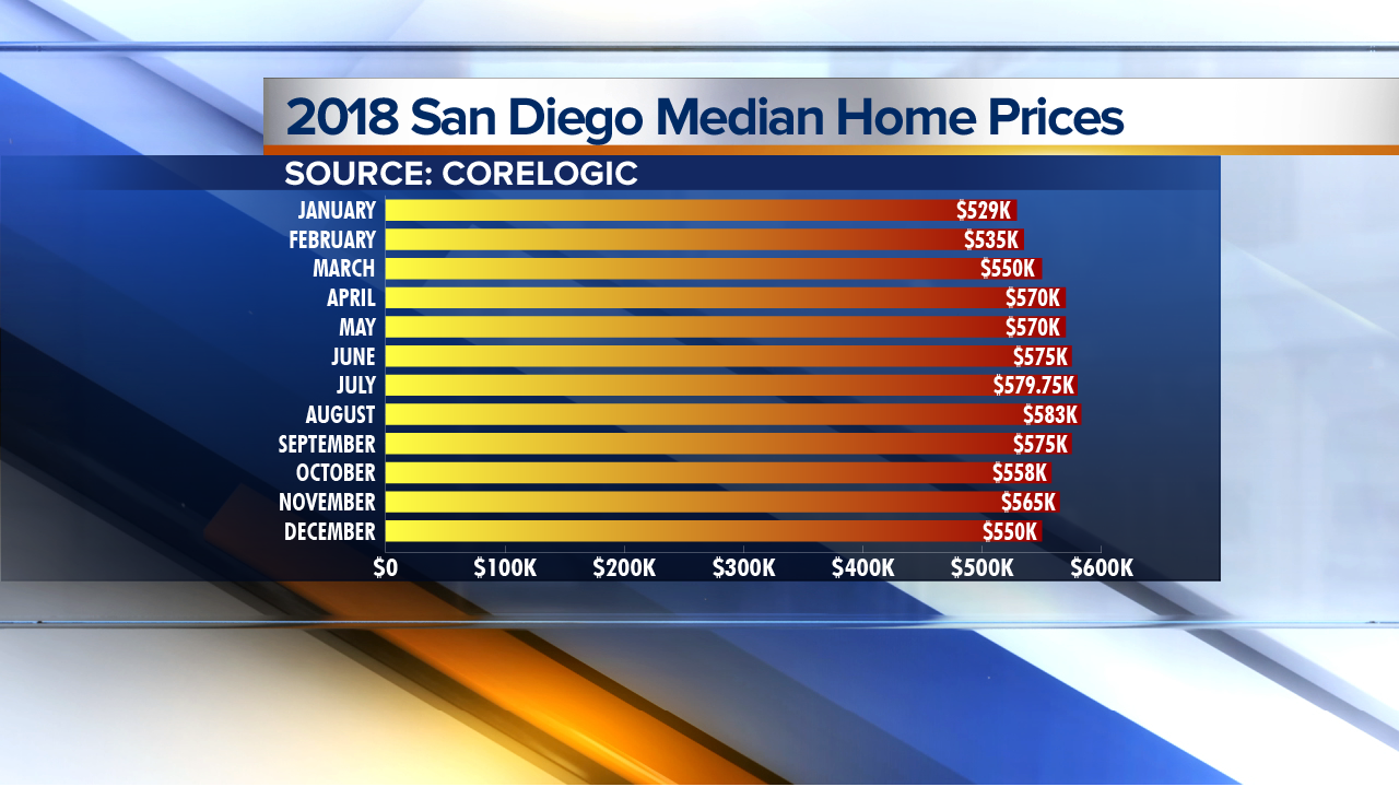 SD Median Home Prices 2018.png