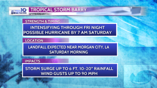 Tropical Storm Barry Headlines
