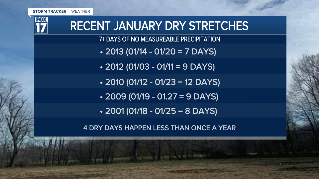 January Dry Stretches