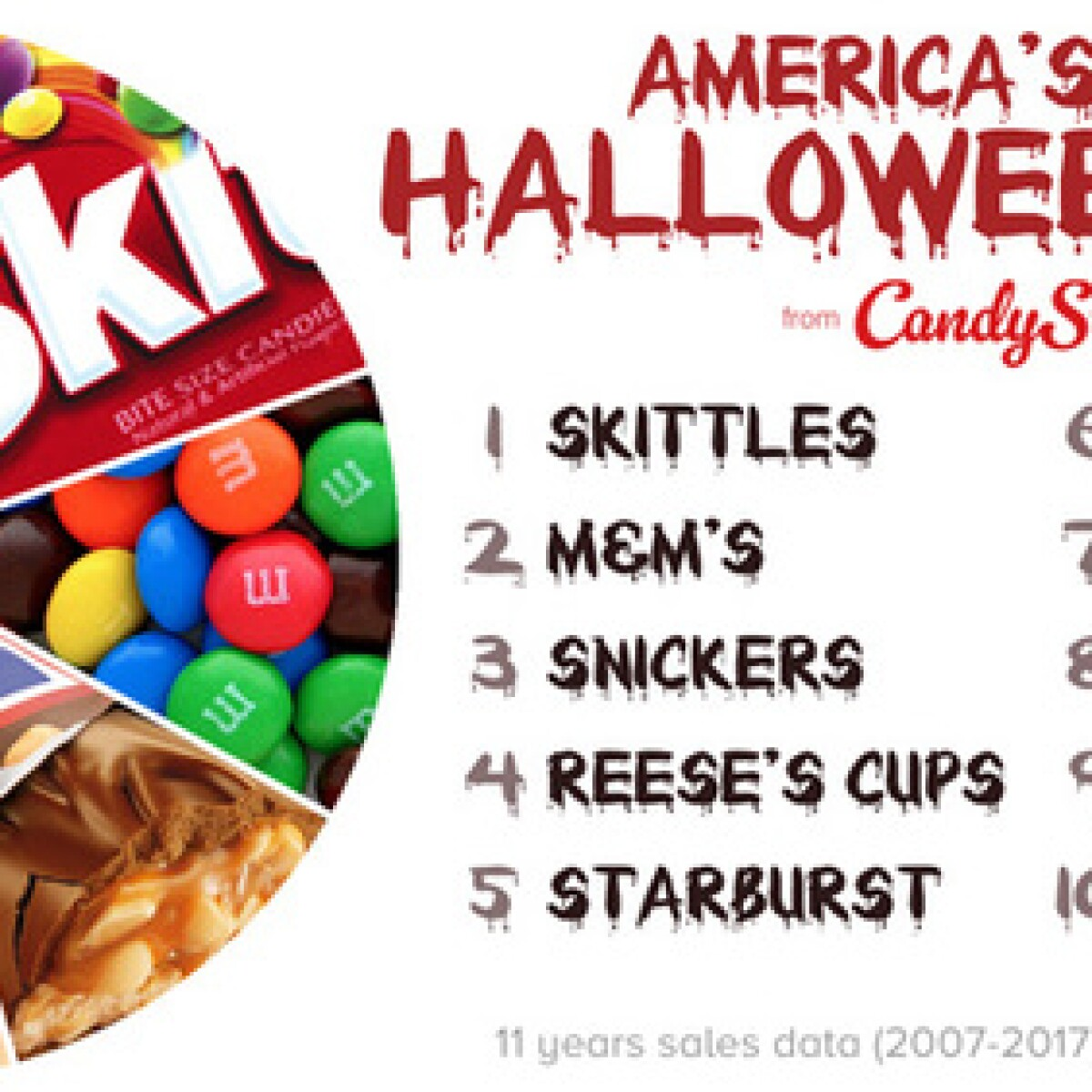 snickers is arizona's favorite halloween candy