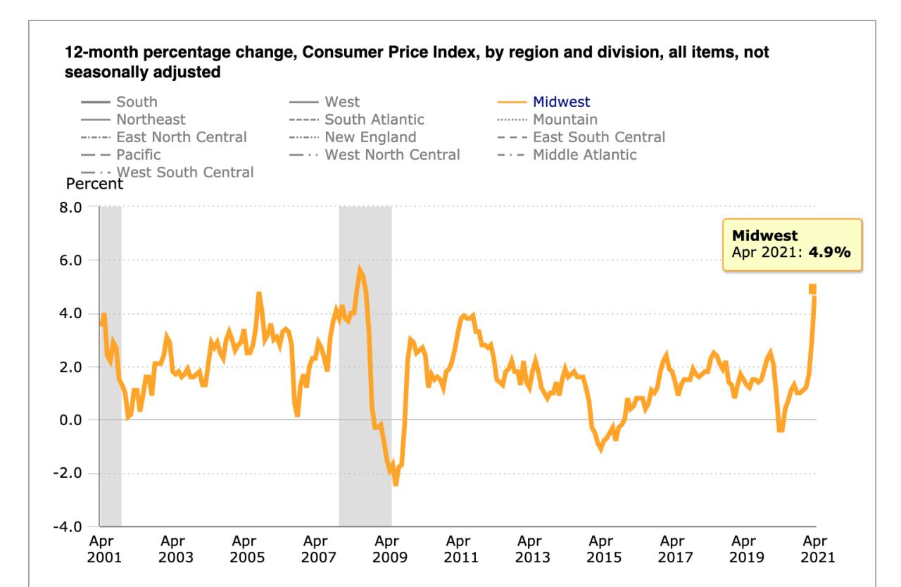 consumer price index 2