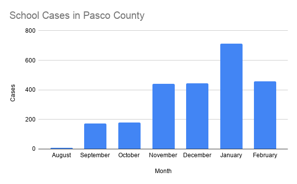 School Cases in Pasco County.png